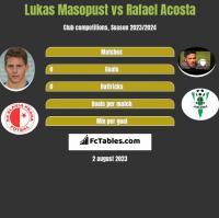 Lukas Masopust vs Rafael Acosta h2h player stats