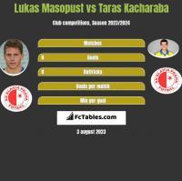 Lukas Masopust vs Taras Kacharaba h2h player stats