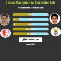 Lukas Masopust vs Alexander Bah h2h player stats