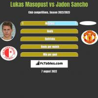 Lukas Masopust vs Jadon Sancho h2h player stats