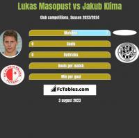 Lukas Masopust vs Jakub Klima h2h player stats