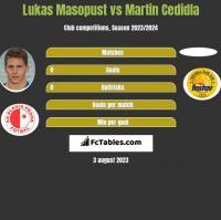 Lukas Masopust vs Martin Cedidla h2h player stats