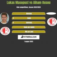 Lukas Masopust vs Aiham Ousou h2h player stats