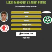 Lukas Masopust vs Adam Petrak h2h player stats