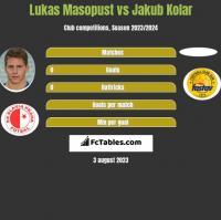 Lukas Masopust vs Jakub Kolar h2h player stats