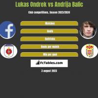 Lukas Ondrek vs Andrija Balic h2h player stats