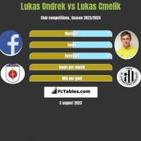 Lukas Ondrek vs Lukas Cmelik h2h player stats