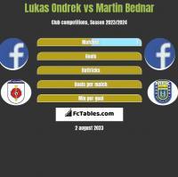 Lukas Ondrek vs Martin Bednar h2h player stats
