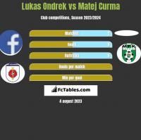 Lukas Ondrek vs Matej Curma h2h player stats