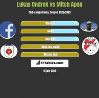 Lukas Ondrek vs Mitch Apau h2h player stats