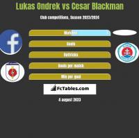 Lukas Ondrek vs Cesar Blackman h2h player stats