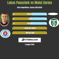 Lukas Pauschek vs Matej Curma h2h player stats