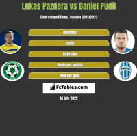 Lukas Pazdera vs Daniel Pudil h2h player stats