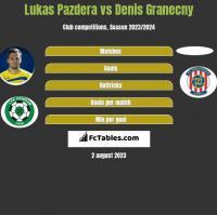 Lukas Pazdera vs Denis Granecny h2h player stats