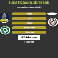 Lukas Pazdera vs Marek Kodr h2h player stats
