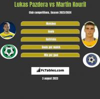Lukas Pazdera vs Martin Kouril h2h player stats