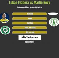 Lukas Pazdera vs Martin Novy h2h player stats