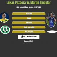 Lukas Pazdera vs Martin Sindelar h2h player stats