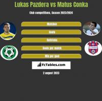 Lukas Pazdera vs Matus Conka h2h player stats