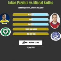 Lukas Pazdera vs Michal Kadlec h2h player stats