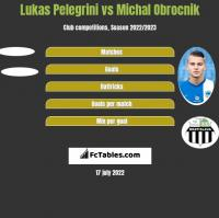 Lukas Pelegrini vs Michal Obrocnik h2h player stats