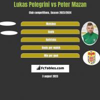 Lukas Pelegrini vs Peter Mazan h2h player stats