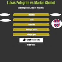 Lukas Pelegrini vs Marian Chobot h2h player stats