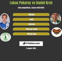 Lukas Pokorny vs Daniel Krch h2h player stats