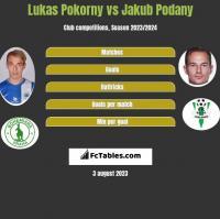Lukas Pokorny vs Jakub Podany h2h player stats