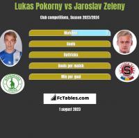 Lukas Pokorny vs Jaroslav Zeleny h2h player stats