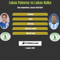 Lukas Pokorny vs Lukas Hulka h2h player stats