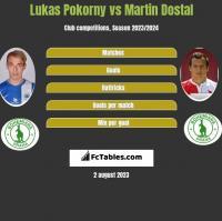 Lukas Pokorny vs Martin Dostal h2h player stats