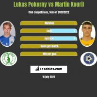 Lukas Pokorny vs Martin Kouril h2h player stats
