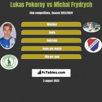 Lukas Pokorny vs Michal Frydrych h2h player stats