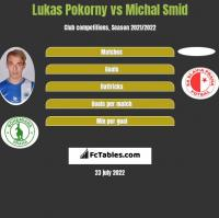 Lukas Pokorny vs Michal Smid h2h player stats