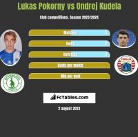 Lukas Pokorny vs Ondrej Kudela h2h player stats