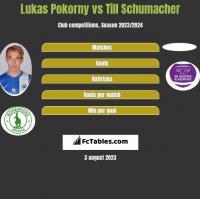 Lukas Pokorny vs Till Schumacher h2h player stats