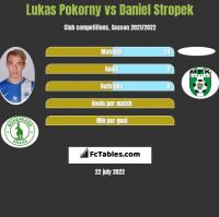 Lukas Pokorny vs Daniel Stropek h2h player stats
