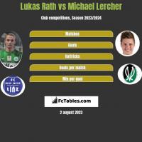Lukas Rath vs Michael Lercher h2h player stats