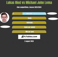 Lukas Ried vs Michael John Lema h2h player stats