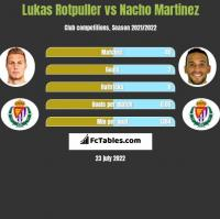 Lukas Rotpuller vs Nacho Martinez h2h player stats