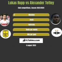Lukas Rupp vs Alexander Tettey h2h player stats