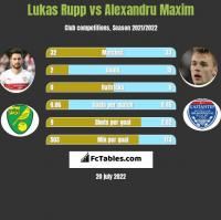 Lukas Rupp vs Alexandru Maxim h2h player stats