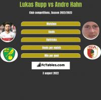 Lukas Rupp vs Andre Hahn h2h player stats