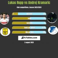Lukas Rupp vs Andrej Kramaric h2h player stats