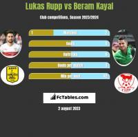Lukas Rupp vs Beram Kayal h2h player stats