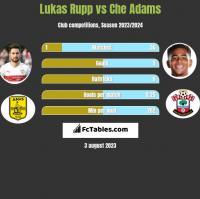 Lukas Rupp vs Che Adams h2h player stats