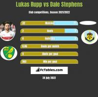 Lukas Rupp vs Dale Stephens h2h player stats