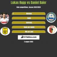 Lukas Rupp vs Daniel Baier h2h player stats