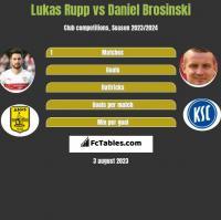 Lukas Rupp vs Daniel Brosinski h2h player stats